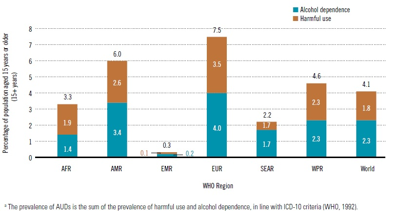 Alcohol Abuse and Dependence by WHO Region (see EMR/Eastern Mediterranean Region)